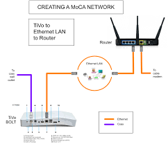 moca adapter cable modem wiring diagram wiring diagram fanuc cable wiring diagrams moca adapter cable modem