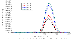 Figure 2 From Particle Size Distribution Of Mainstream And