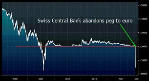 Chart Of The Day Swiss Franc Move Stuns The Market