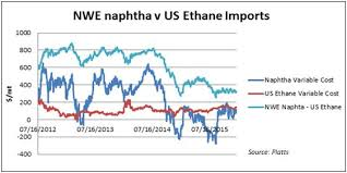 Historical Ethane Price Chart Ethane Cash Cow A Red Herring For European Petchems