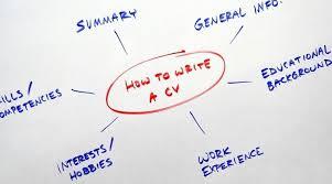 Professional Job Cv Writing Resume Writing Cover Letter Sop Writing