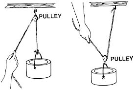 Simple Machines en inclined machines movement physics pulley