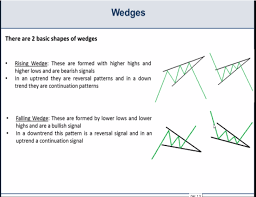 Triangle Chart Formation Basic Chart Patterns Wedges Triangles And Pennants