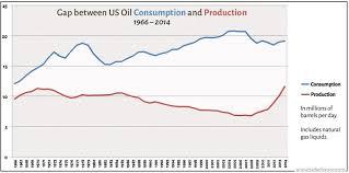 Fossil Fuel Empire A World Of Vulnerability Peak Oil News