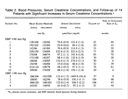 Renal Insufficiency In Treated Essential Hypertension Nejm