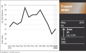 Scrap Copper Wire Prices Chart Copper Scrap Prices In China Lead To Rising Monthly Index
