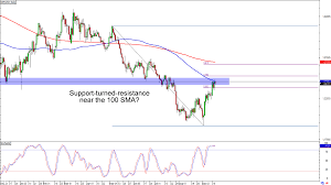 Usd To Gbp Chart Chart Art Trend And Range Opportunities On Gbp Usd And Gbp