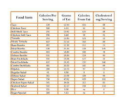46 Systematic Meat Nutrition Facts Chart