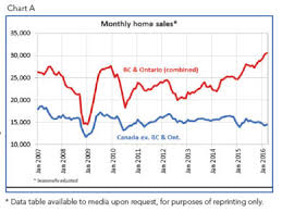 Canadian Home Sales Set Record In March Gary Turner