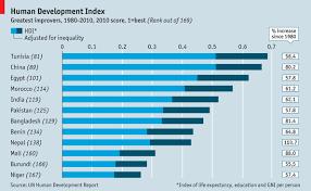Human Development Index Developing Humans Graphic Detail