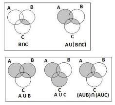 Venn Diagram A U B Venn Diagram Of Aub Under Fontanacountryinn Com