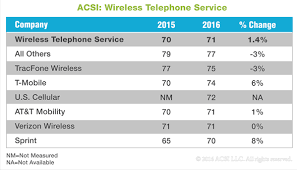 At T Customer Service T Mobile Beats At T And Verizon In Customer Service Ratings Ars