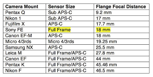 Flange Focal Distance Chart Comparison Of Flange Focal Distance Ilovehatephotography