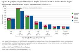 average high school athletic budget universities spend more on athletics per athlete than on academics