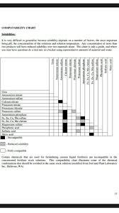 Fertigation Compatibility Chart Fertigation Compatibility Chart