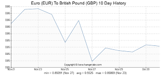 Eur Gbp Chart Euro Eur To British Pound Gbp Exchange Rates History Fx
