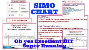 Two Handed Process Chart Simo Chart