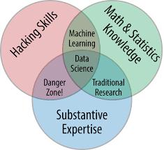 Data Scientist Venn Diagram Preface Python Data Science Handbook Book