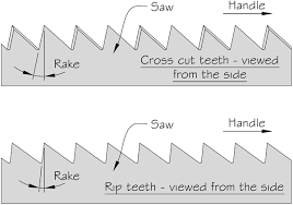dovetail saw teeth. teeth dovetail saw