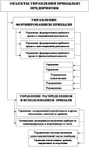 Дипломная работа Совершенствование системы финансового управления  Рисунок 2 Принципиальная схема объектов управления прибылью 9 с 54
