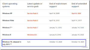 Microsoft Will Support Windows 10 Till 2025