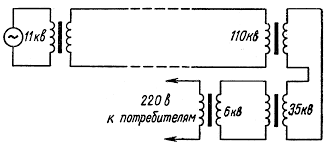 Реферат по физике на тему Производство передача и использование  Реферат по физике на тему Производство передача и использование электроэнергии Реферат