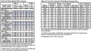 Welding Voltage And Current Chart Image Result For Mig Welding Volts Amps And Wire Speed Chart