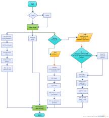 Mcdonalds Process Flow Chart Diagram Nationalphlebotomycollege