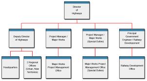 Network Rail Organisation Chart Highways Department Organisation
