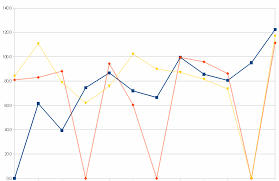 Excel Line Chart Skip Blanks How Do I Create A Line Graph Which Ignores Zero Values