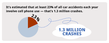 Chart Of Texting And Driving Statistics Past Statistics Of Texting And Cell Phone Use While Driving