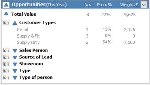 Opportunities Opportunities In Dashboard