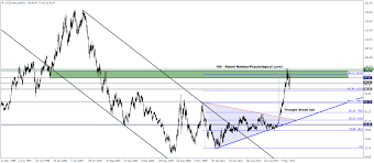 Us Dollar Index Weekly Technical Analysis 04 06