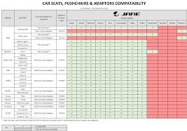 Car Seat Chart Multi Car Seat Adaptors