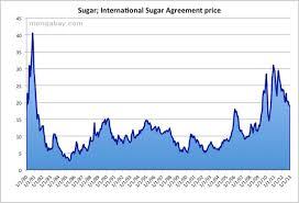 Sugar Commodity Price Chart International Sugar Price 1980 2010