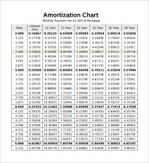 Mortgage Interest Rate Factor Chart Amortization Chart For Mortgage Mortgage Interest Rate