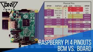 Raspberry Pi 4 Pinout Board Vs Bcm Dnyindia