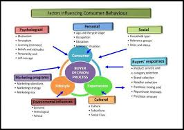 essay factors affecting consumer behavior factors affecting consumer behavior
