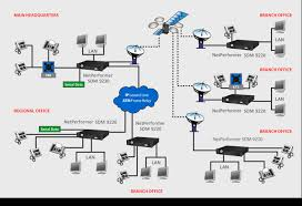 netperformer   voice  amp  data integration    advantage of the broadcast nature of satellite uplinks and utilising scpc returns can support all topologies from star up to full mesh connectivity