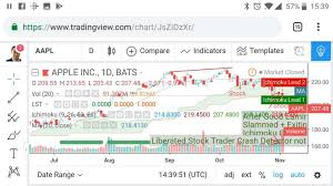 Stock Market Charting App Top 10 Best Stock Market Trading Apps For Iphone Tested