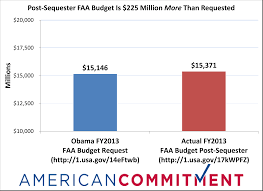 Obamas Faa Harm Offensive American Commitment