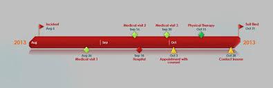 Timeline Clipart Project Timeline ~ Frames ~ Illustrations ~ Hd ...