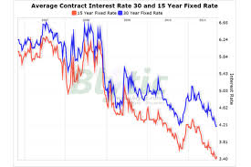 30 Year Mortgage Rates Monthly Chart Mortgage Rates Go Flat Csmonitor Com