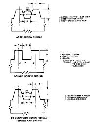 Inch Screw Thread Chart General Form Dimensions For Standard Screw Threads Smithy