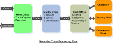 Securities Trade Life Cycle Inside Markets