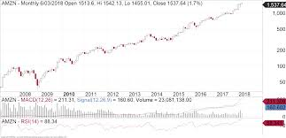 Amzn Monthly Log Chart Fairmont Equities