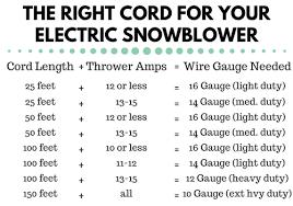 Extension Cord Wattage Chart Www Bedowntowndaytona Com