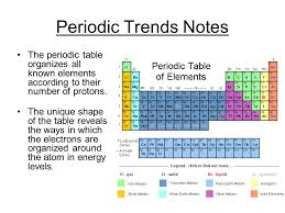 Periodic Trends Notes. - ppt download