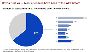 Chart Will You Be Back In Davos Next Year An Analysis Of