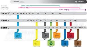 Urethane Hardness Chart Urethane Durometers Acrotech Inc
